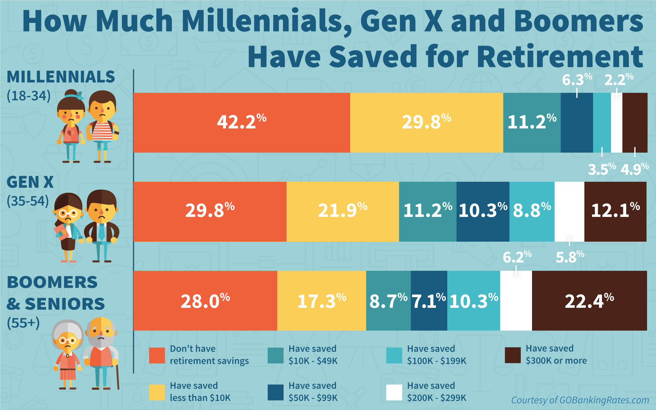 Retirement Saving Statistics by Generation