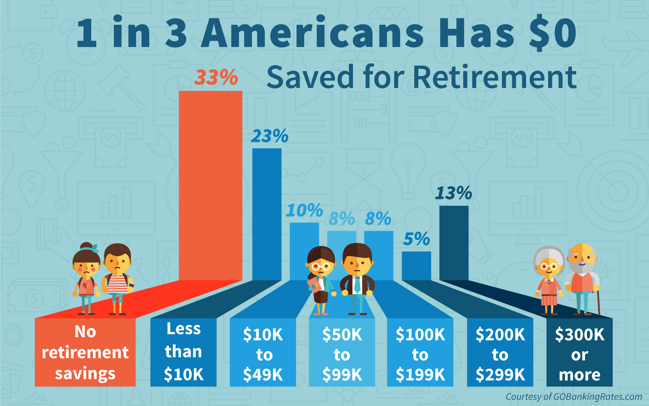 Retirement Savings Statistics in America